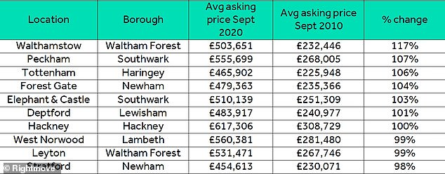 Top 10 biggest increases in average asking prices since 2010, in London