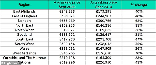 Ten-year regional change in average asking prices since 2010