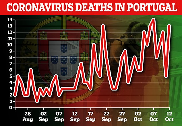 Portugal typically records around 10 coronavirus deaths per day and has suffered 2,080 deaths since the start of the pandemic