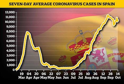 Seven-day average coronavirus cases in Spain