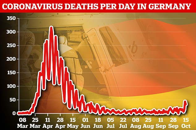 The country also reported 33 new deaths, treble what the figure was a week ago, but still far below its first wave peak and far lower than its European neighbours