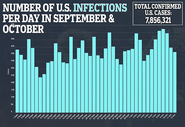 On average, infections soared to over 49,000 new infections each day. That's a 13% increase from the previous week, according to Johns Hopkins University