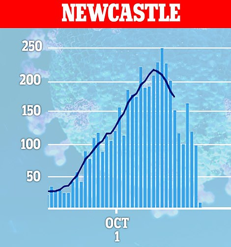 In Newcastle, 277 cases were recorded on October 6, which similarly fell down to 170 infections on October 9 and just 10 cases on Thursday