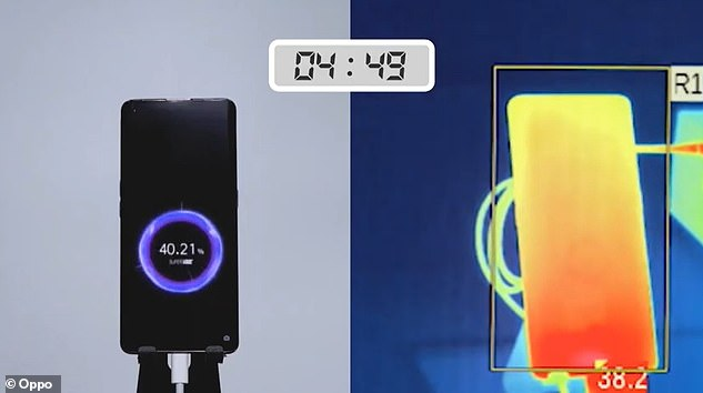 Oppo revealed125W Flash Charge technology in July, which can fully charge a 4,000mAh battery in 20 minutes
