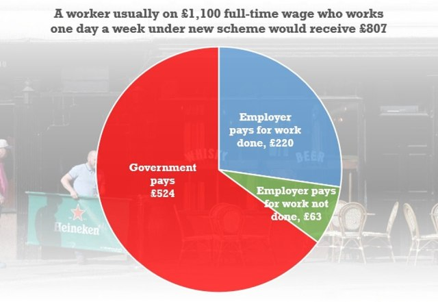 How the government's new JSS arrangements would break down for a worker who usually is on a £1,100 a month full-time wage. They could also be eligible for universal credit, depending on circumstances