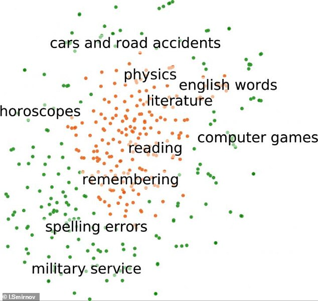 Highest scores include (orange): English words; Words related to literature ; Concepts related to reading; Terms and names related to physics; Words related to thought processes. The lower scores (green) included misspelled words, names of popular computer games, concepts related to military service, horoscope terms , and words related to driving and car accidents