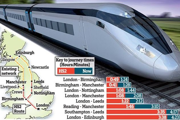 HS2 would allow trains to travel at speeds of up to 250mph. That would mean much faster journeys between key UK cities. The graphic shows times for HS2 passengers (in red) verses the current times (in blue)