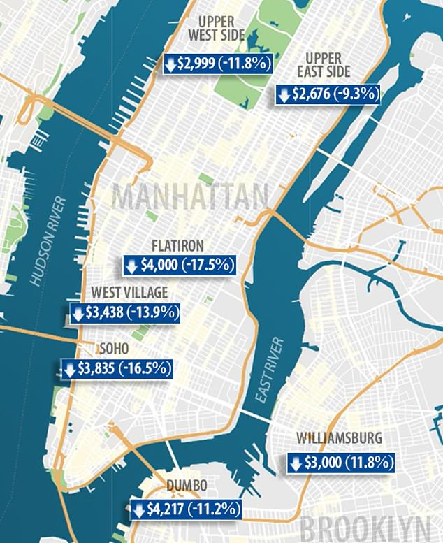 The average rent for an apartment in Manhattan is now $2,990 - the lowest in nearly a decade. and a decrease of 7.8 percent since last year.