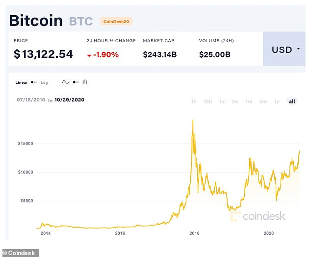 The price of Bitcoin has hit more than $13,000, the highest it has been since January 2018