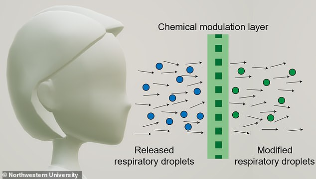 The diagram shows how a chemical modulating layer `` disinfects '' the respiratory droplets of the face mask wearer