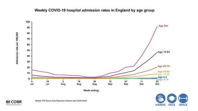 The PM and his advisers presented a bewildering array of charts to back up their claim that tougher action is needed