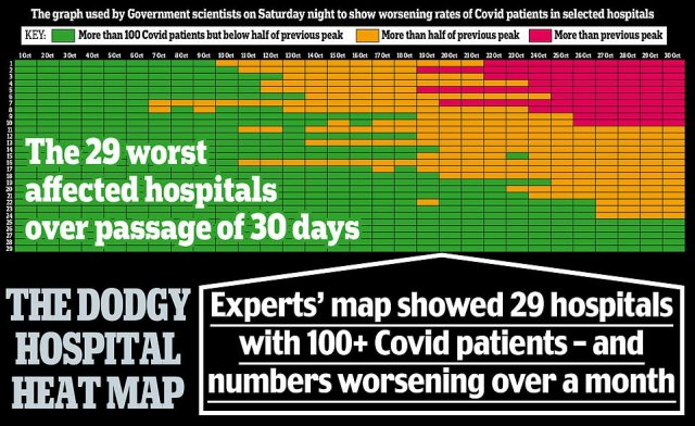This chart was designed to show that some hospitals ¿ shown in red ¿ already had more Covid-19 patients than at the peak of the first wave in the spring