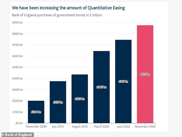 Shake your money maker: Quantitative has stepped up a gear again with a fresh £150billion of UK government bond purchases by the Bank of England to inject money into the system