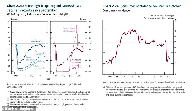 Consumer confidence plummeted after March, as the chart on the right shows, and has failed to regain much ground. Nonetheless, as the left hand chart shows things picked up better than could be expected for retail, recreation and eating out (helped by the Eat Out to Help Out state-backed discount scheme). This has tailed off since September