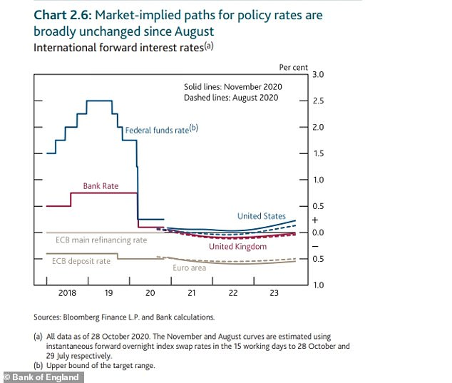 Markets still forecast that interest rates will go negative in the UK over the next couple of years (the purple line on the BoE chart above) but they are often wrong
