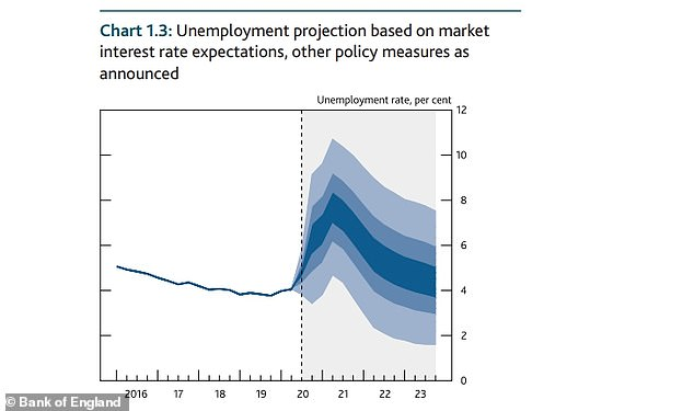 Unemployment has spiked and is expected to continue rising until it peaks in the middle of next year