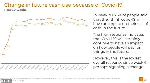 Nearly three-quarters of people told LINK at the end of October that coronavirus would affect whether or not they used cash in the future, although this is lower than a few months ago