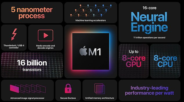 Apple now on the path for producing all of its chips in-house, which is called Apple Silicon, but the M1 is designed specifically for the Mac