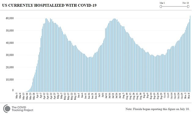 There were 61,964 people being treated for COVID-19 in hospitals nationwide on Tuesday, according to COVID Tracking Project data. That toll surpassed the previous single-day high of 59,780 hospitalizations recorded back in April at the peak of the first coronavirus wave