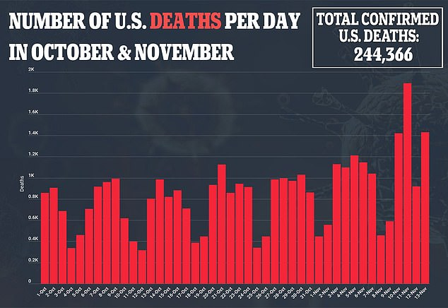 The U.S. tallied1,389 coronavirus-related deaths on November 14 after rising steadily since the summer
