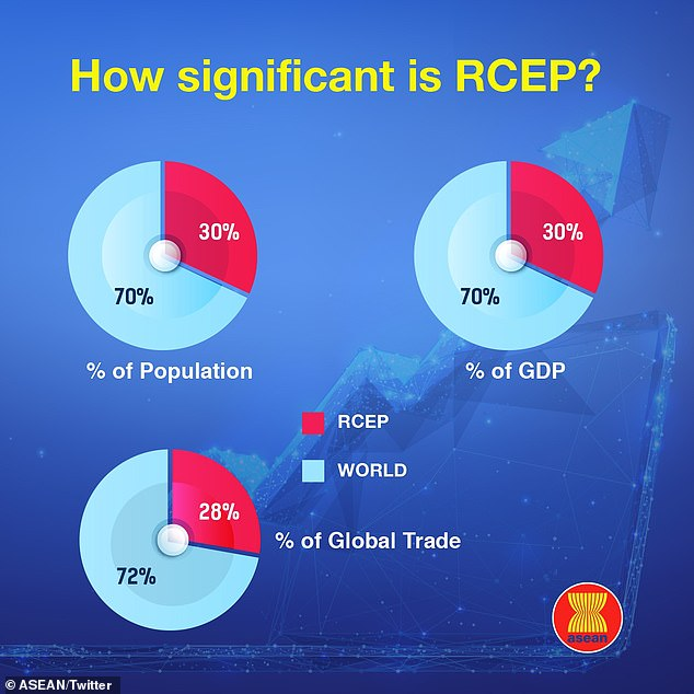 The nations in RCEP cover 30 per cent of the world's GDP and population