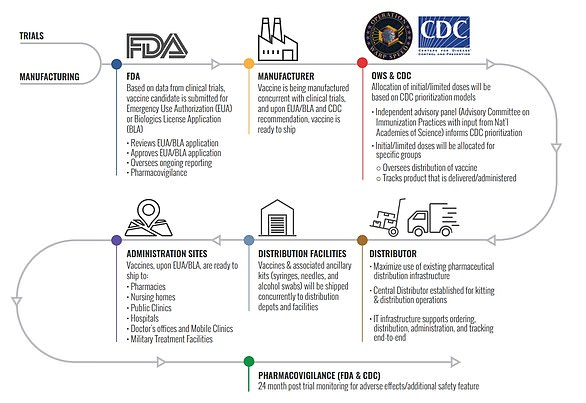 This chart shows Operation Warp Speed's distribution plan from when a vaccine is approved by the FDA to being given to administration sites