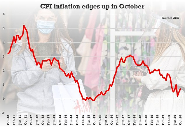 The headline CPI rate went up from 0.5% to 0.7% in October, the second consecutive rise
