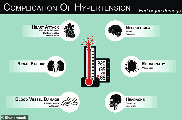 High blood pressure can have a catastrophic impact on a person's long-term health, It has been linked to heart attacks, strokes, sight loss and kidney problems