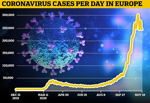 Last week, the number of weekly coronavirus cases in the continent fell for the first time in three months, with new-weekly infections falling by 10 percent, to 1.8 million