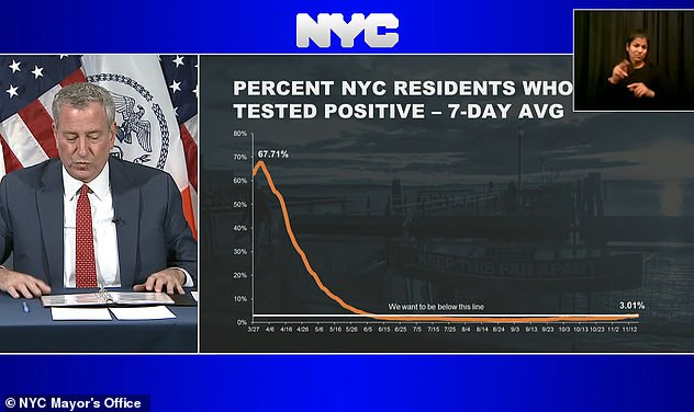 Mayor de Blasio says the city's infection rate is 3 percent - he has used the threshold to close schools. Cuomo on Friday said to put into context that New York's infection rate was considerably lower than other states and that a lockdown would not be immediate