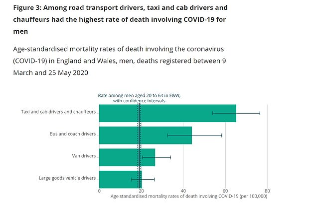 Data shows the disease was also killing male taxi drivers (65) and busmen (44.2) at up to six times the rate of men in 'professional' occupations