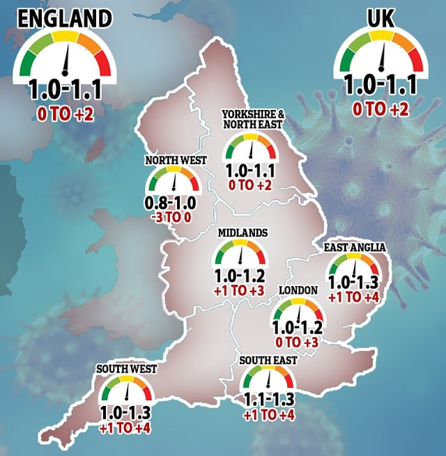 The Government's Scientific Advisory Group for Emergencies (SAGE) said the reproduction 'R' rate - the average number of people each Covid-19 patient passes the disease to - had fallen slightly to a maximum of 1.1, from a maximum of 1.2 last week, and could be as low as 1.0 or lower in every region of Britain