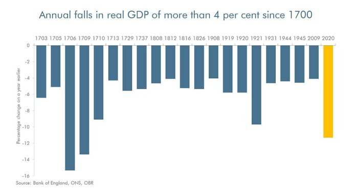 The report confirmed that the 11.3 per cent fall in GDP this year will be the worst since the Great Frost of 1709