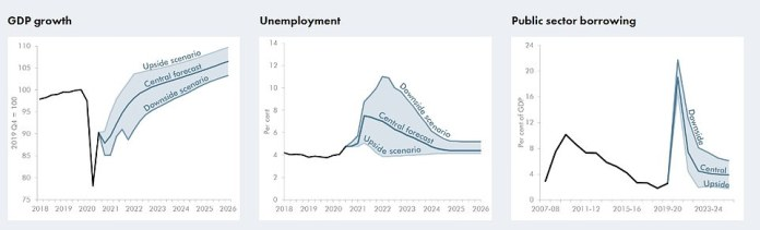 The OBR put forward a series of scenarios due to the high levels of uncertainty about the economic outlook