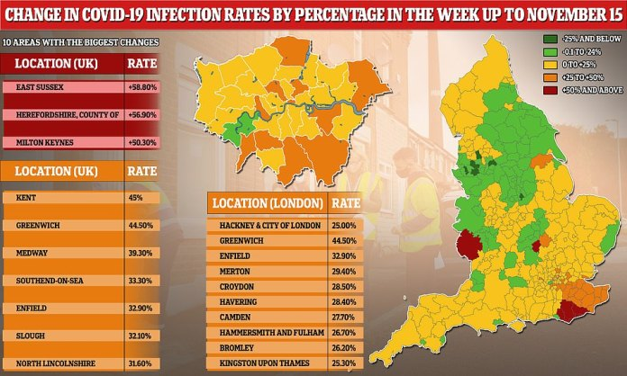 Covid-19 cases have fallen across most of the North of England since lockdown was imposed, but they are rising in a corner of the South East. The percentage change is based on comparing data from the week ending November 15 to the week ending November 8. It comes as the Government prepares to unveil its tier system