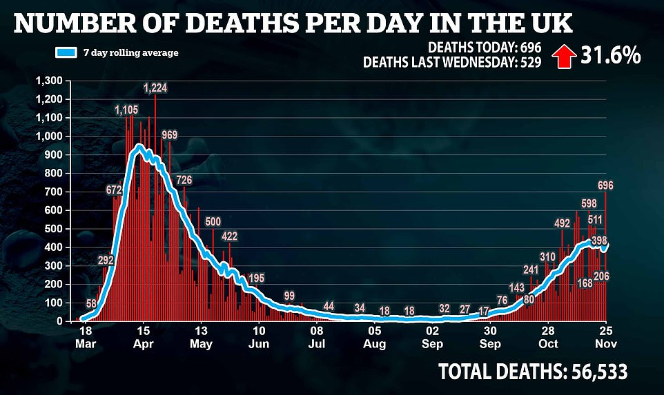 Official data showed 696 deaths were confirmed yesterday. This is the highest since 726 deaths were reported on May 5