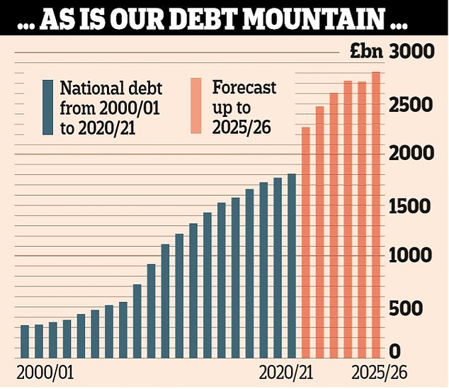 By 2025 the UK's debt pile will have hit an eye-watering £2.8trillion - and will still be more than 100 per cent of GDP