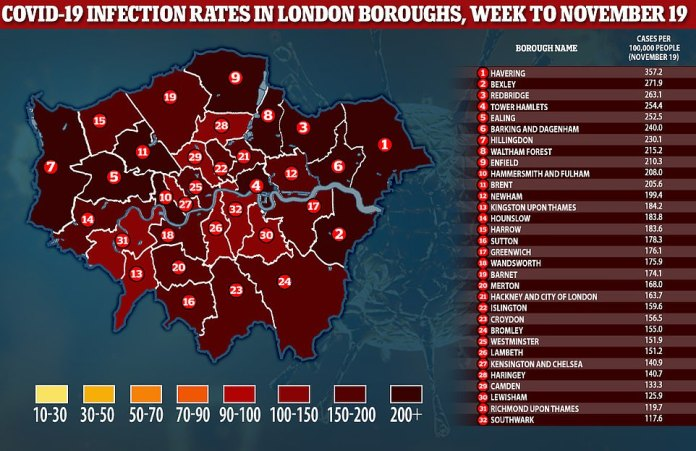 Coronavirus cases have dropped in two thirds of all London boroughs and the city will enter Tier 2, sources have confirmed to MailOnline