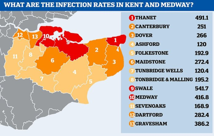 Above is the county of Kent alongside its varying infection rates. The highest levels are in Thanet, Swale and the separate county of Medway