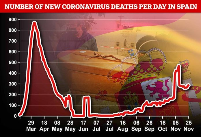 Deaths during the second wave of coronavirus have not kept pace with the first wave, but have been rapidly rising in Spain in recent weeks