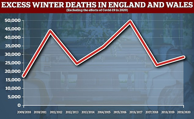 The number of above-average winter deaths in England and Wales rose by around a fifth last year but remains below the past decade's peaks. The effects of coronavirus are not included