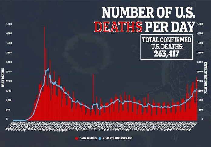 The seven-day rolling average for deaths is currently just over 1,600.On Thanksgiving Day, the US recorded1,232 deaths