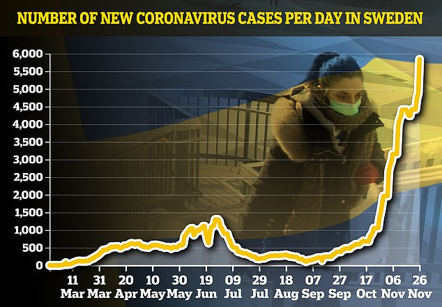 Sweden registered 5,841 new cases on Thursday. Country admitted it had seen no sign of herd immunity slowing the spread of Covid-19 as the number of new infections skyrocketed