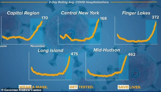 Every region of New York is seeing a surge in hospitalizations now. In the spring, the worst problem was in New York City