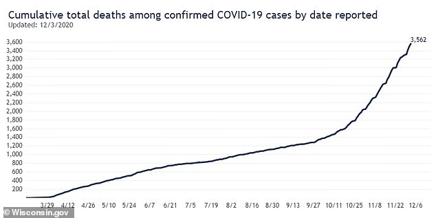 Death rates are also increasing with total deaths reaching 3,562 on Thursday