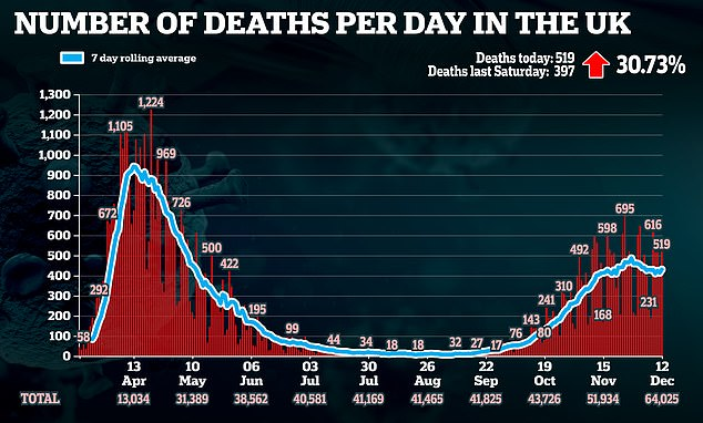 Pictured: A graph showing the number of coronavirus deaths in the UK per day, and the rolling 7-day average that is currently at 424