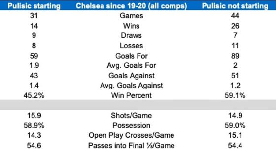 Statistics suggest that Chelsea win more matches when Pulisic is not in their team - but their dominance, shooting and crossing statistics remain largely unchanged.  Opta's kindness