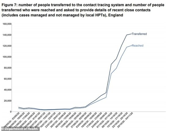 The number of Covid-19 cases transferred to the contact tracking system and the number of those reached is shown above for the week ending 4 November