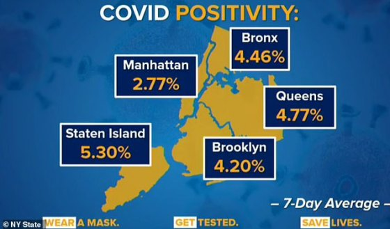 The statewide positive COVID test rate is 5.1 percent, but it ranges wildly from 8.1 percent in the Finger Lakes to 4 percent in NYC.  Manhattan's rate is 2.77 percent, but Staten Island is 5.1 percent, and the Bronx, Brooklyn, and Queens are all in between.