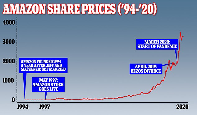 Amazon's share price has grown hugely not only since Bezos and MacKenzie divorced but since the start of the pandemic. The company is worth more than $1.7trillion now